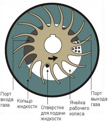 Vodokolcevoy-nasos-3